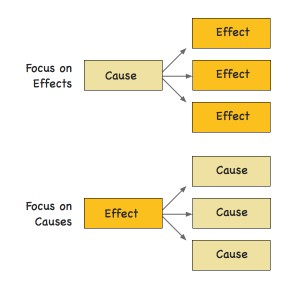 Writing cause and effect essay  Writing Center 24/7